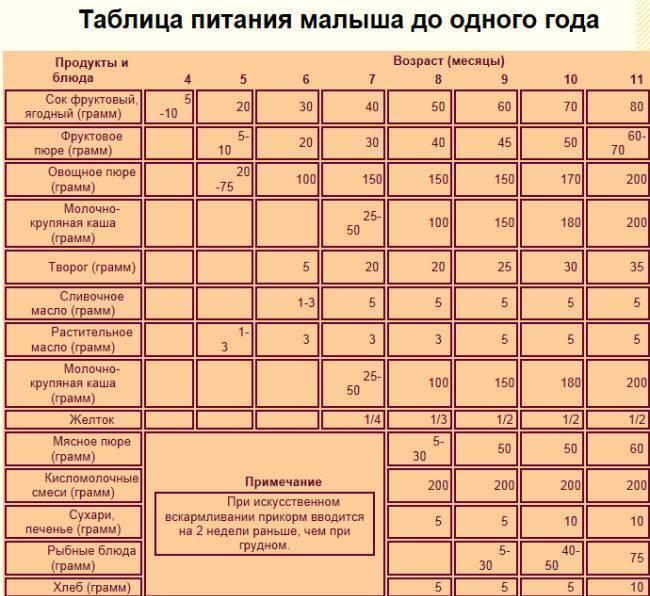 Какие разрешено употреблять сухофрукты при грудном вскармливании