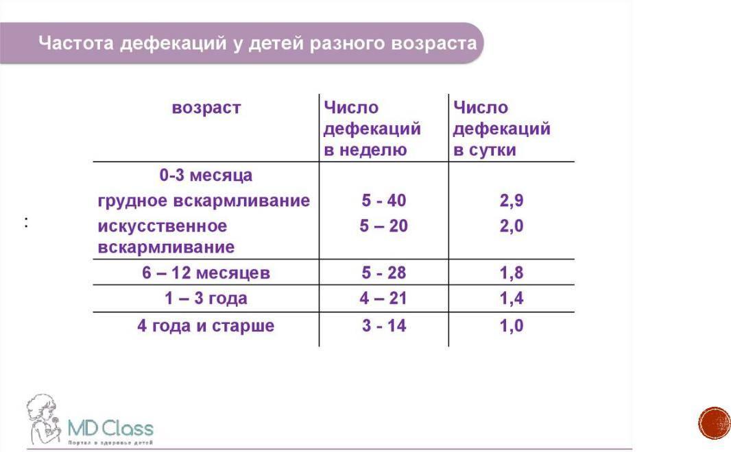 Сколько дней может не какать грудничок ~ детская городская поликлиника №1 г. магнитогорска