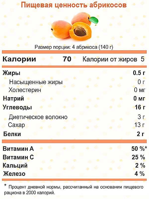 Можно ли кушать персики при грудном вскармливании