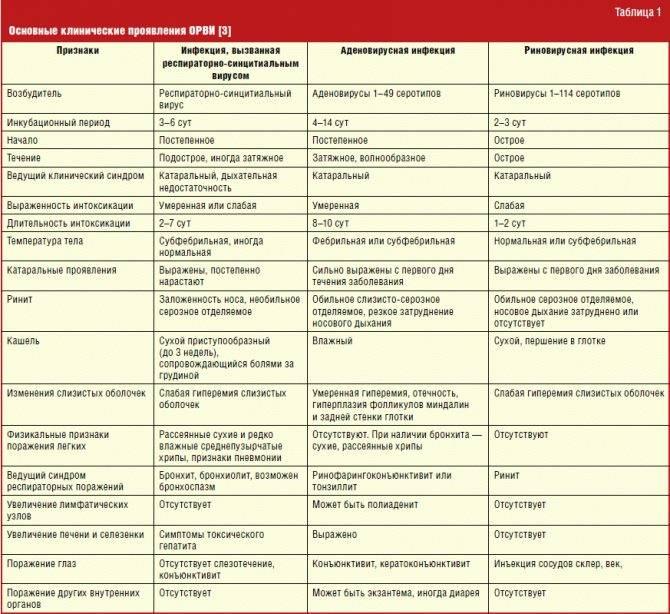 Обезболивающие при гриппе и простуде