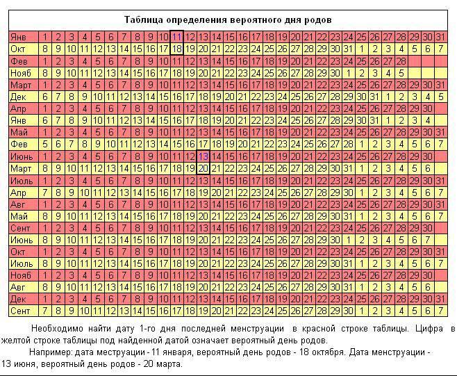 Какой возраст для родов лучше согласно многочисленным исследованиям