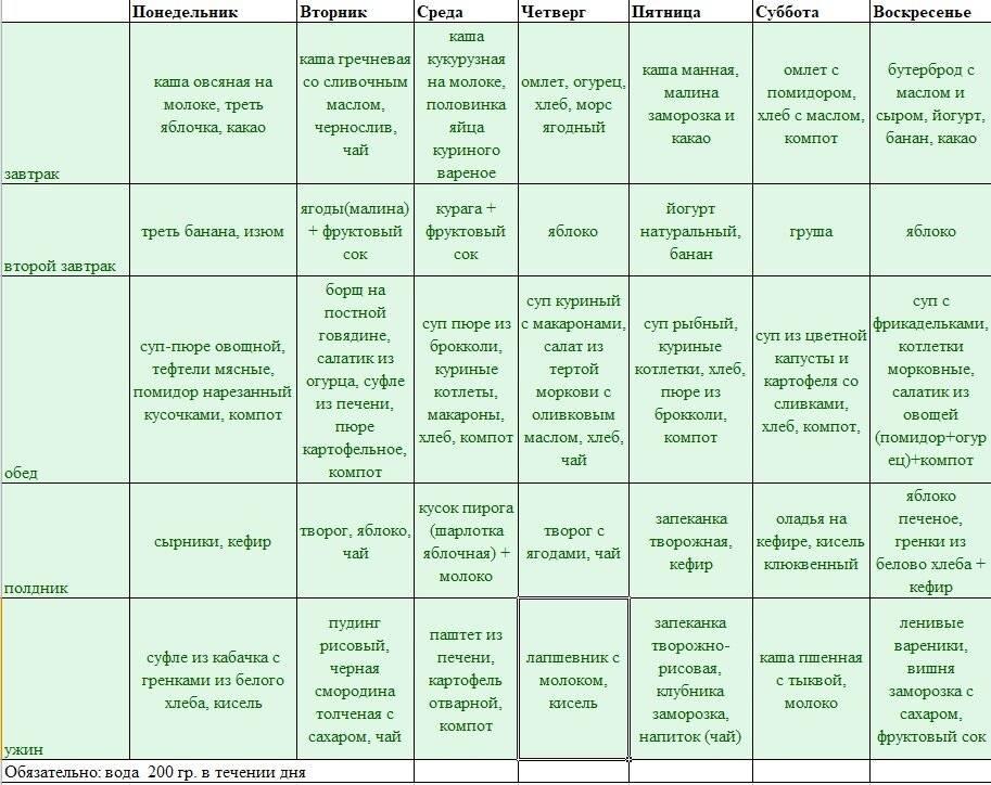 Аглютеновая диета — меню и список продуктов