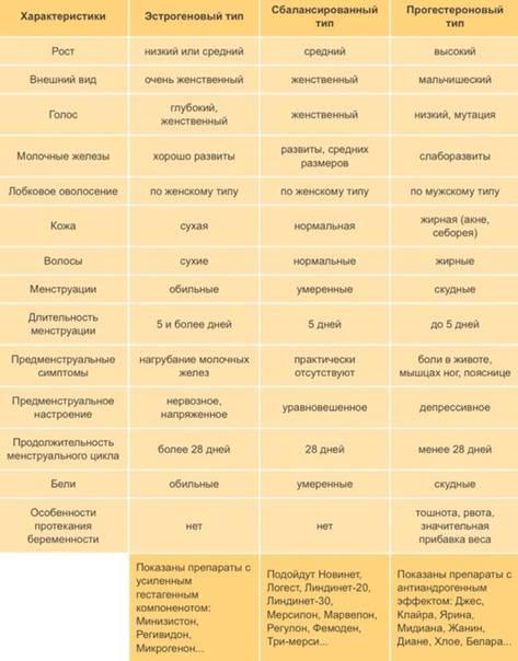 Назначение гормональных препаратов для женщин. оральные контрацептивы и механизм их действия