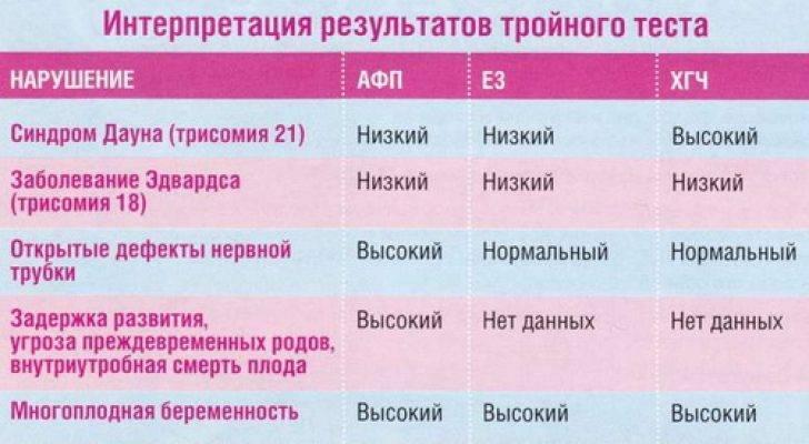 Первые анализы при беременности