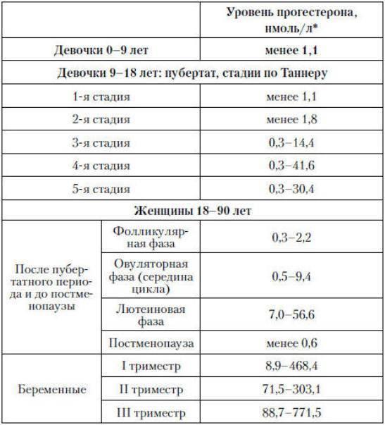 Анализ крови на гормоны, норма и расшифровка результатов показателей | статья на сайте медицинского центра «вымпел-медцентр»