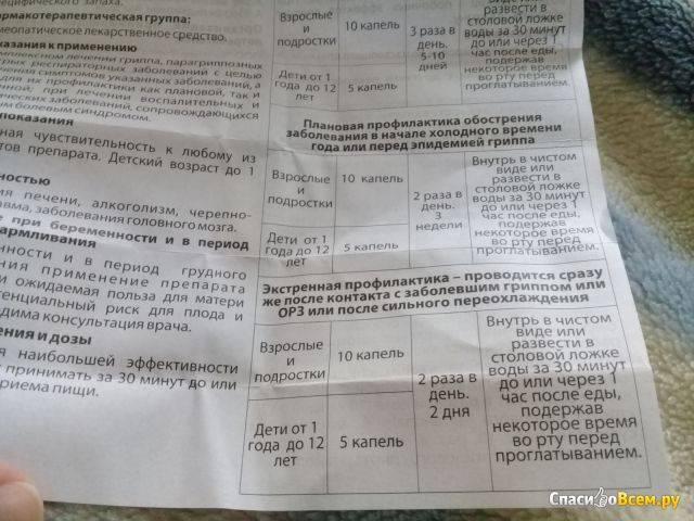 Афлубин в перми - инструкция по применению, описание, отзывы пациентов и врачей, аналоги