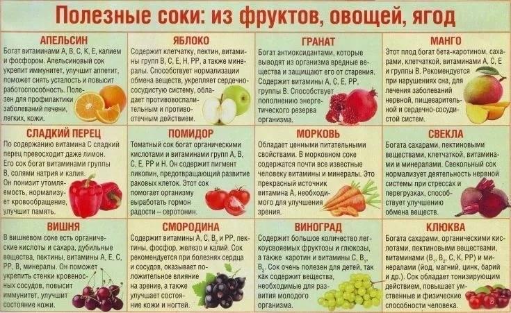 С какого возраста можно давать перец детям: когда можно дать болгарский перец и можно ли дать молотый черный и красный перец грудничку