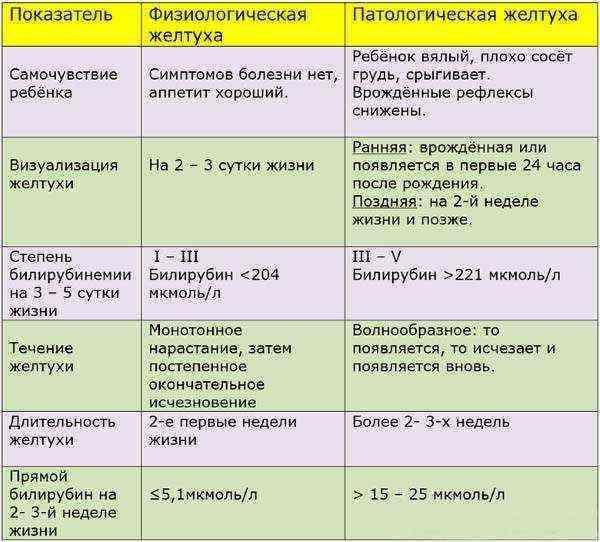 Билирубин. что такое, анализы и нормы билирубина.