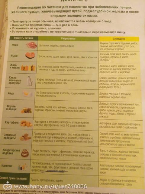 Диета 3 при запорах для детей меню на неделю