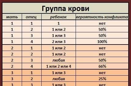 Таблица совместимости по группе крови и резус-фактору для зачатия ребенка: памятка для будущих родителей