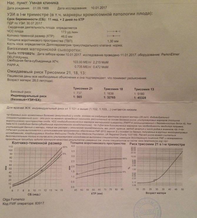 Анализ крови на хгч: что показывает, нормы, как сдавать, расшифровка