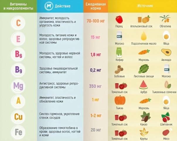 Суточная норма потребления кальция для мужчин, женщин и детей