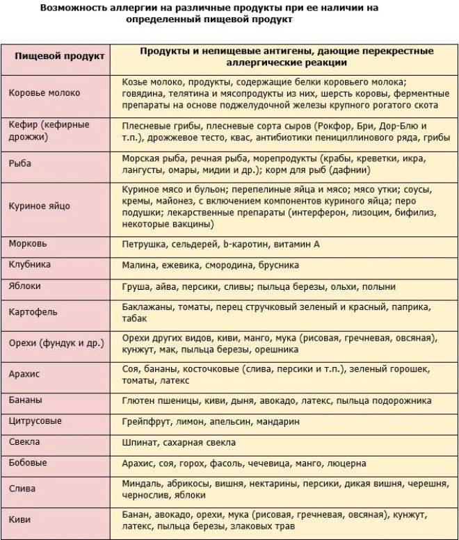 Диета при крапивнице: правила соблюдения режима питания