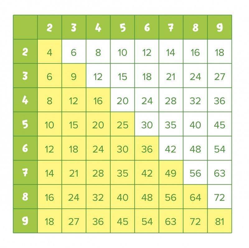 Как ребенку быстро и легко выучить таблицу умножения: примеры правильных приемов запоминания в игровой форме