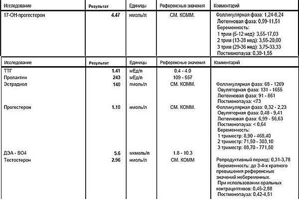 Прогестерон в крови: показания, расшифровка, причины отклонений