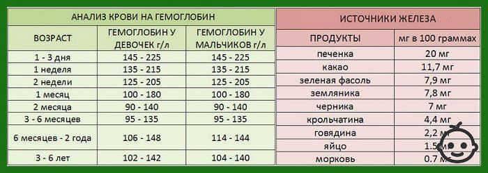 Гемоглобин: норма у детей по возрасту. нормальные значения уровня гемоглобина у ребенка до года, 2, 6, 12, 18 лет