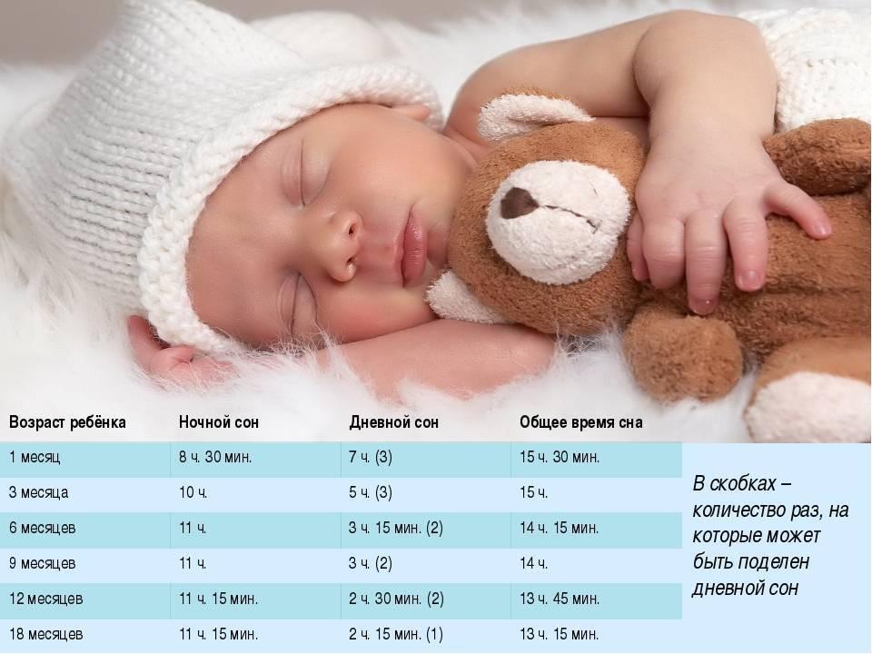 Дневной сон ребенка в месяц