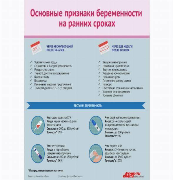 Замершая беременность - признаки, причины, лечение, тесты. почему замирает беременность.