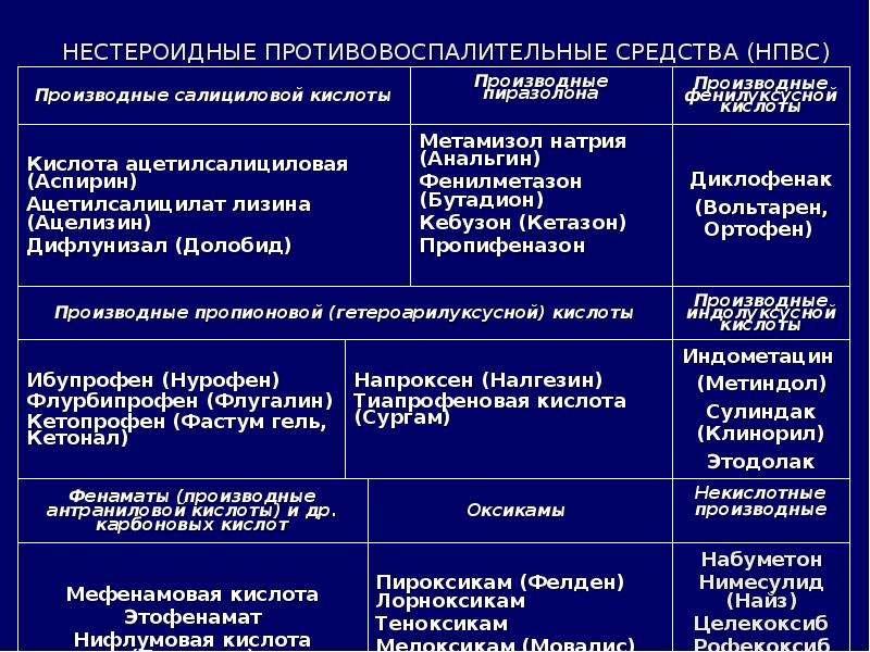 Нестероидные противовоспалительные препараты | список лекарств и препаратов | описание фармакологической группы