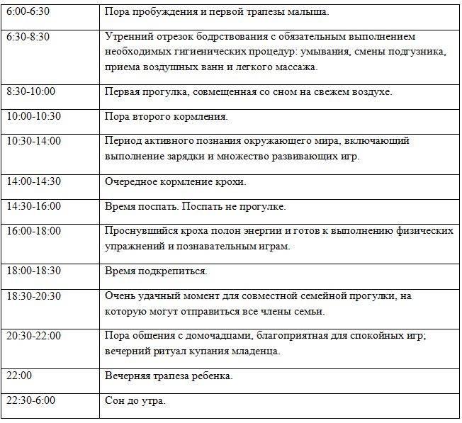 Особенности распорядка дня грудничка по месяцам: таблица с режимом сна и питания ребенка от рождения до года - врач 24/7