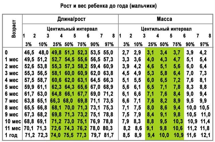 Соотношение роста и веса у девушек: калькулятор и таблицы