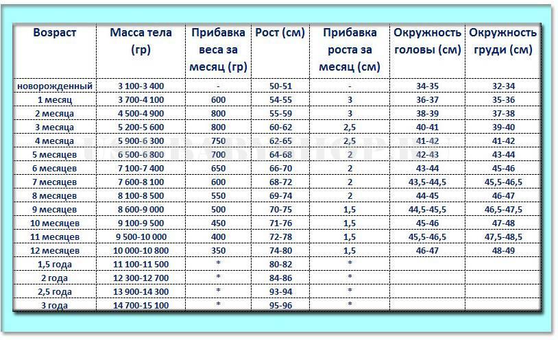 Таблица роста и веса детей до двух лет | pampers ru