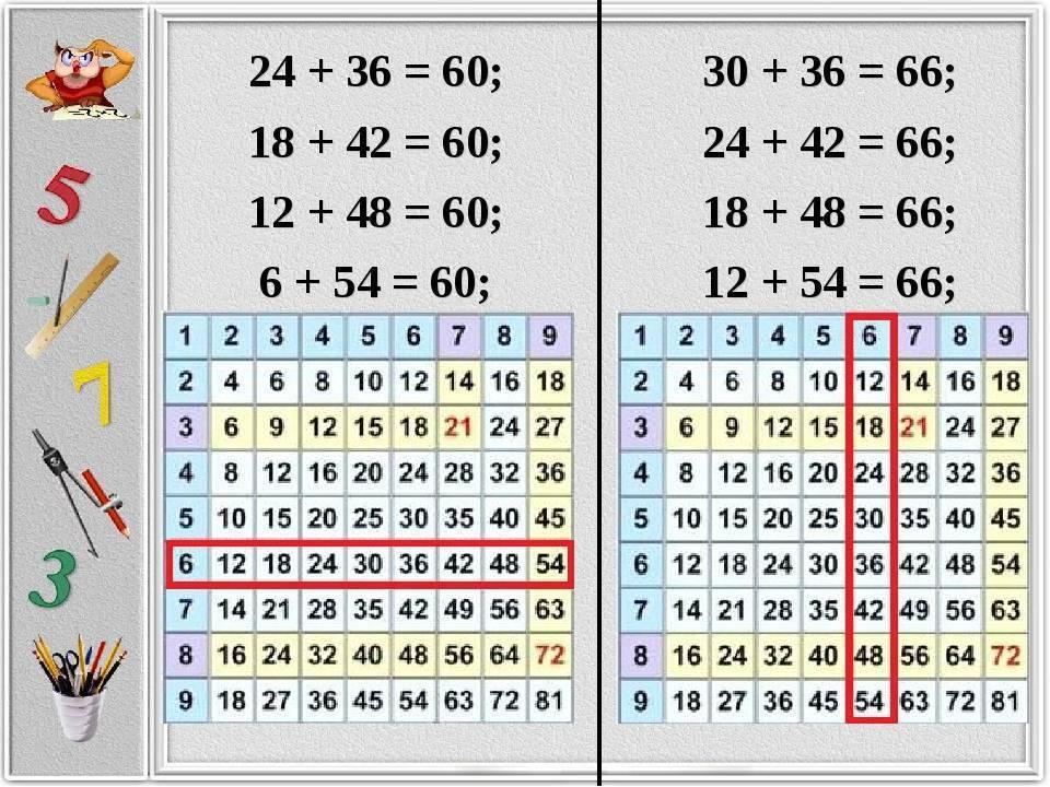 Как быстро научить ребенка таблице умножения в игровой форме во 2 классе? | учимся, играя | vpolozhenii.com