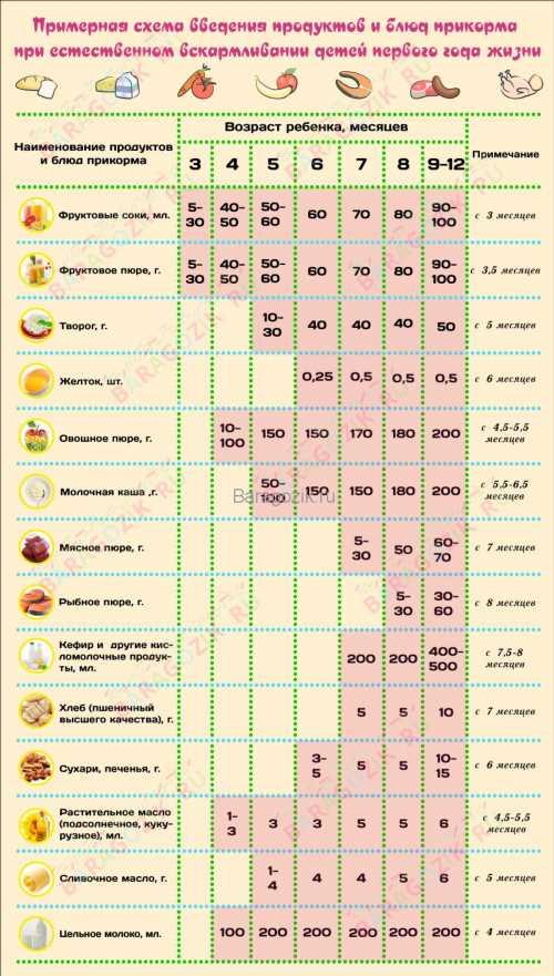 Какой прикорм можно давать ребенку в 3 месяца при грудном и искусственном вскармливании