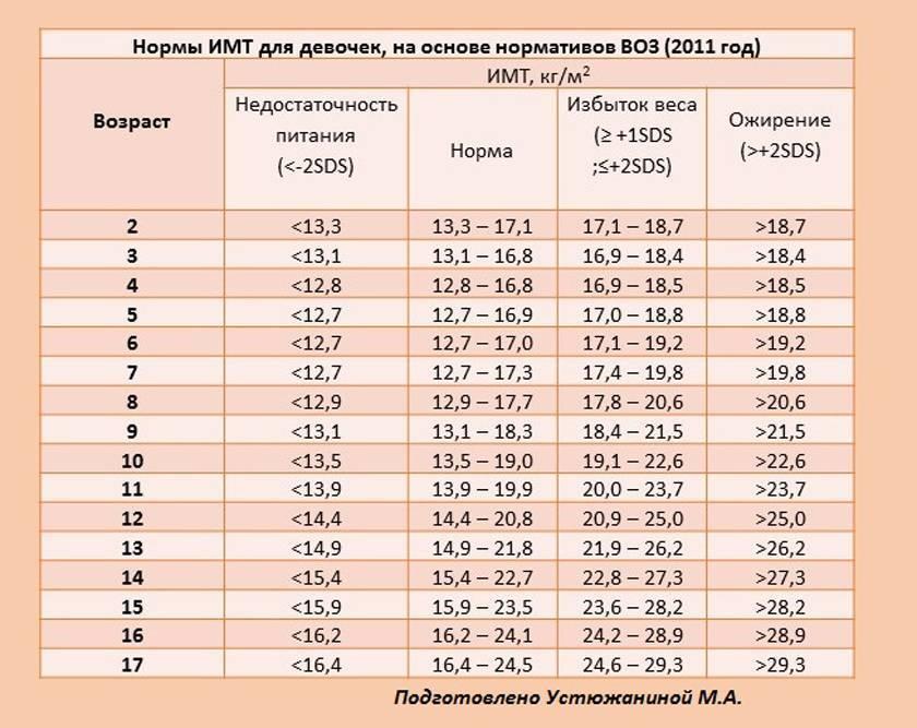 Физическое развитие девочек в зависимости от возраста: таблицы
