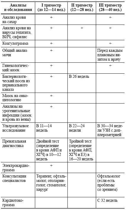 Список анализов, которые сдают беременные при постановке на учет в женской консультации