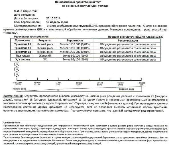 Неинвазивный пренатальный днк-тест, 5 синдромов (нипт)