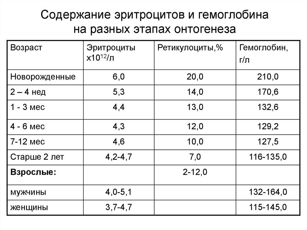Повышенные эритроциты в крови у ребенка комаровский. подготовка и проведение анализа. роль и функции эритроцитов в детском возрасте