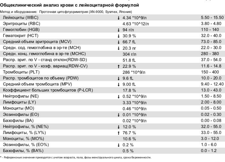 Норма моноцитов в крови у детей: таблица по возрастам. повышенный, пониженный уровень моноцитов