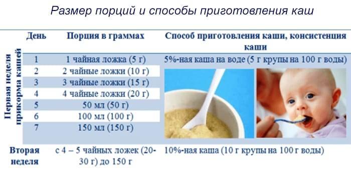Прикорм молочными продуктами - энциклопедия детское питание