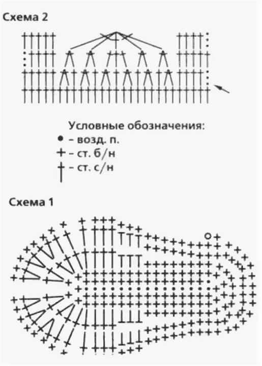 Пинетки крючком для начинающих с пошаговым описанием