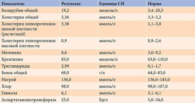 Глюкозурия. причины, симптомы и лечение