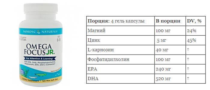 Юнивит кидс с омега 3 и холином в томске - инструкция по применению, описание, отзывы пациентов и врачей, аналоги