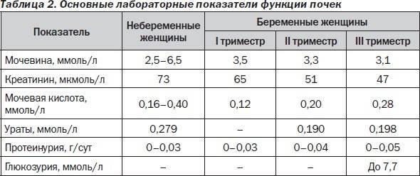 Физиологические изменения показателей крови при беременности / «www.medportal.ru»