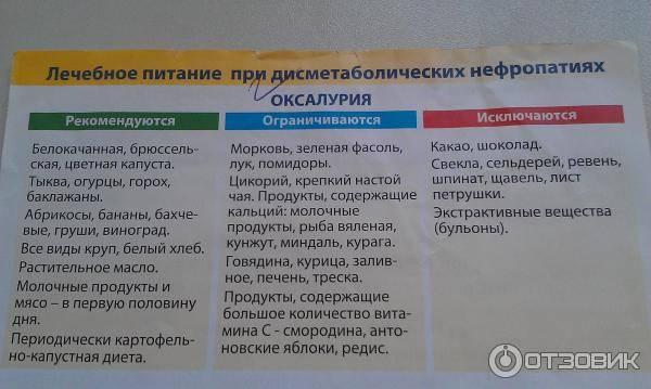Что нужно знать об оксалурии? * клиника диана в санкт-петербурге