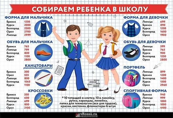 Что нужно первокласснику в школу: список канцтоваров и набор одежды для детей разного пола