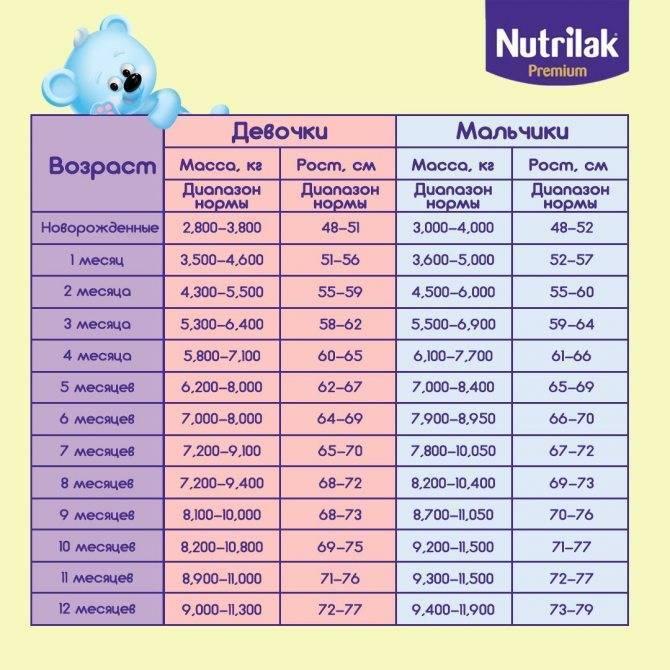 Рост и вес новорожденных детей: нормы по возрасту