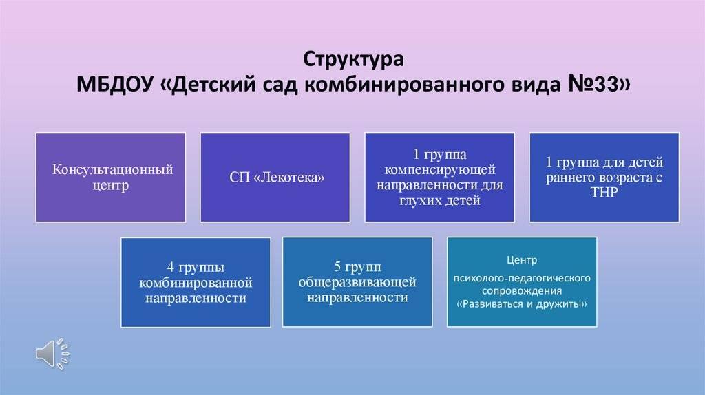 Дошкольные образовательные учреждения (доу)