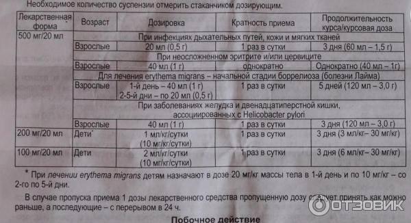 Азитромицин экомед порошок для приготовления суспензии для приема внутрь 200 мг/5 мл 16,5 г в комплекте шприц-дозатор