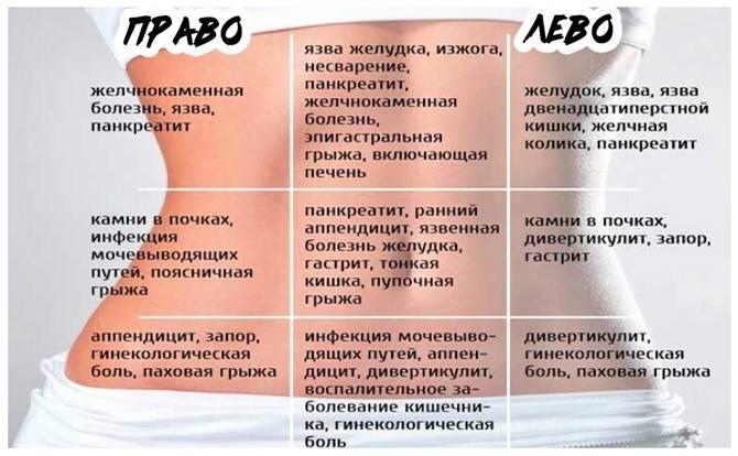 Боли в пояснице перед менструацией
