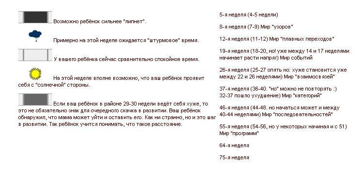 Скачки роста у грудничка и детей до года. календарь