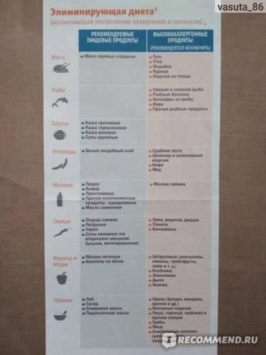 Питание пациентов с аллергическими дерматитами