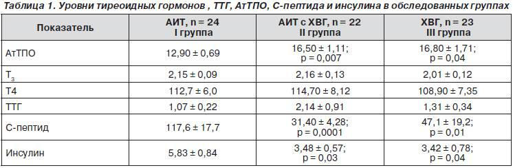 Тиреотропный гормон (ттг). анализы т3 т4 щитовидной железы