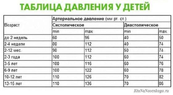 Пульс у детей норма по возрастам таблицы чсс с расчетом до 15 лет