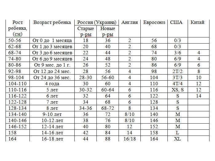 Размерная сетка детской одежды: россия, китай, сша, европа, таблицы размеров