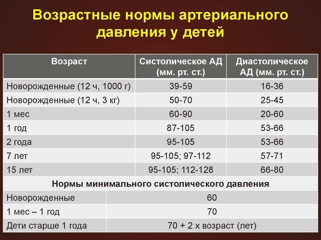 Норма давления у детей и подростков по возрастам: таблица, причины отклонений